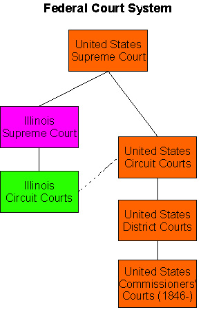 The Federal Court System Had Two Tiers Of Trial Courts The Higher Tier Was The Circuit Court A Supreme Court Justice And The District Judge Presided In