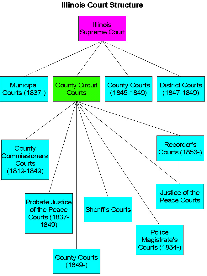 "a look at the american federal justice system and the structure of the federal judiciary The federal court system that we have today is not the same as the system created by the framers it has grown and evolved over time article iii of the constitution stated that the judicial power of the united states would reside in ""one supreme court,"" making this court the first and only court established by the constitution."